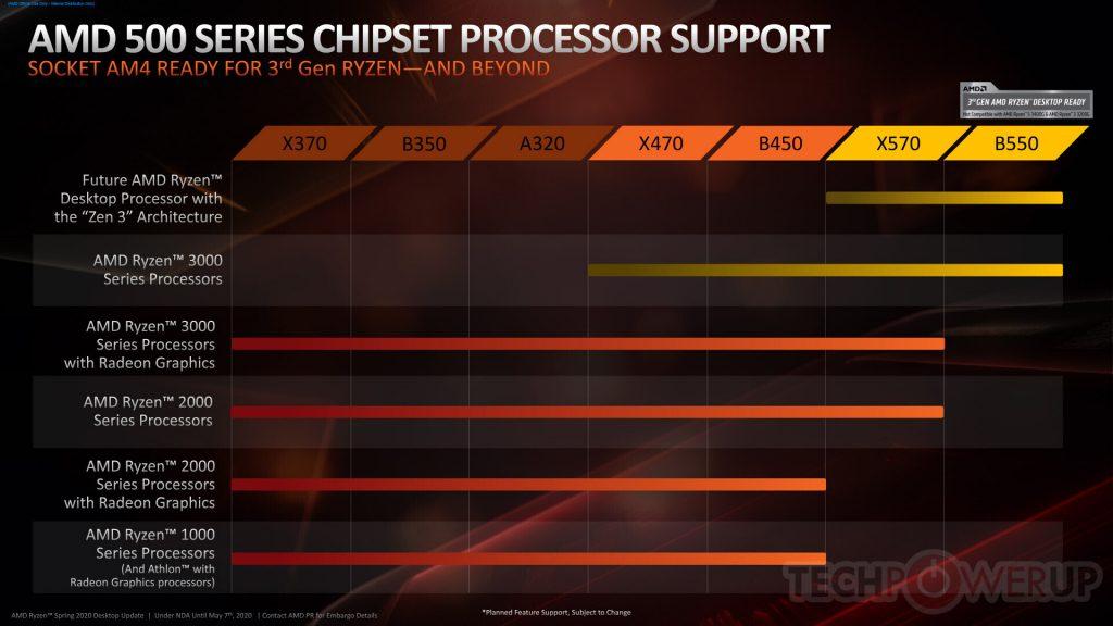 amd zen 3 processors, amd zen 3 supporst x470, amd zen 3 supports b450